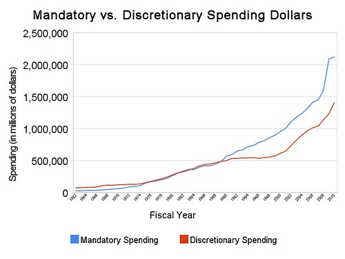mandatory_vs_discretionary_spending_dollars