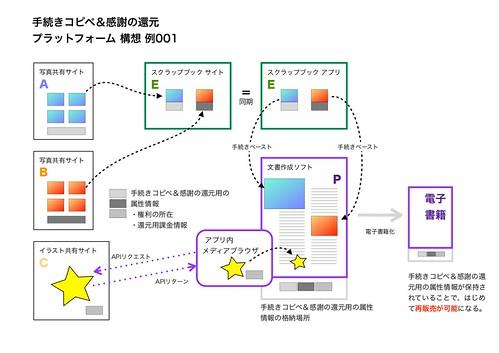 example001
