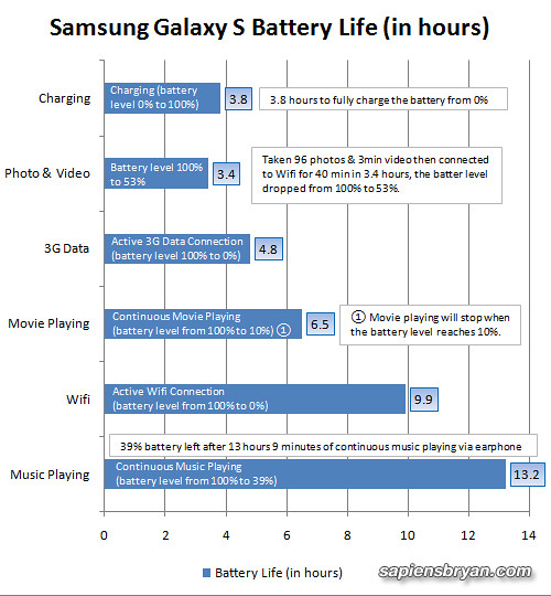 Samsung Galaxy S Battery Test
