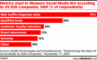 how-B2B-measure-ROI