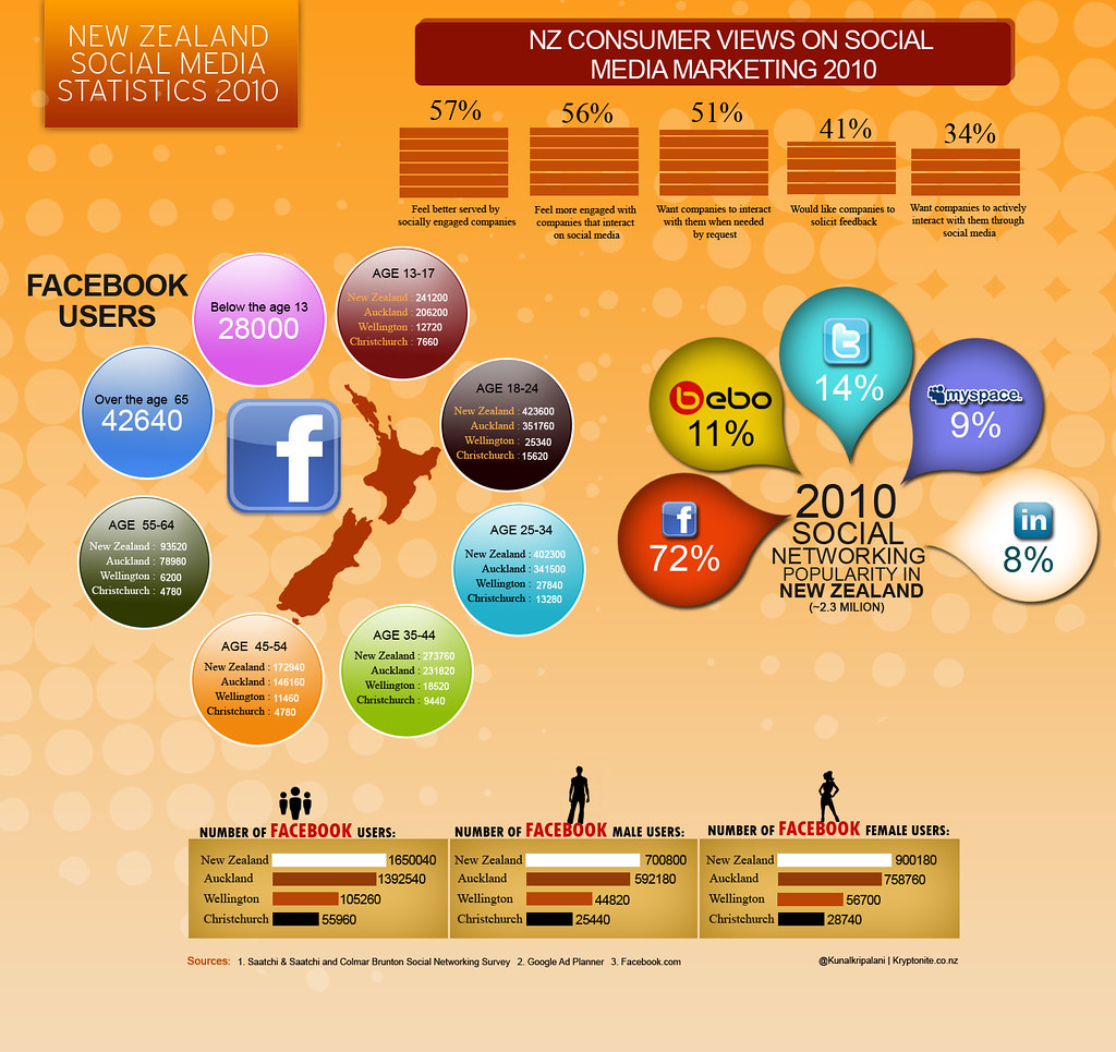 impact and relevance of social networking