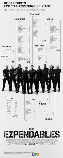 100821(2) - 戰爭動作電影《浴血任務 The Expendables》由「美國人壽協會」公開特製的「瞧瞧這些大明星殺了多少人?」宣傳海報!