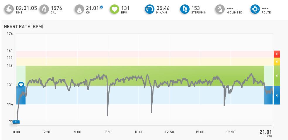 miCoach workout - trčanje, 21 km