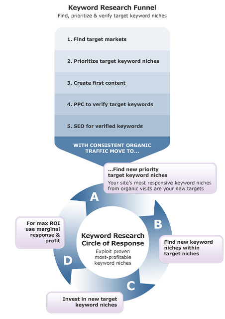 Keyword reserch Circle of Response