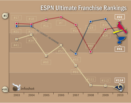 Infoshot: St Louis franchises, and the 8-year decline in the Rams' 'Ultimate Ranking'