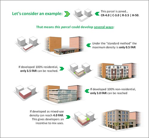 The Third Place » Zoning solutions, part 2: Mixed-use zones