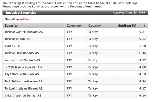 turkey-mutual-fund