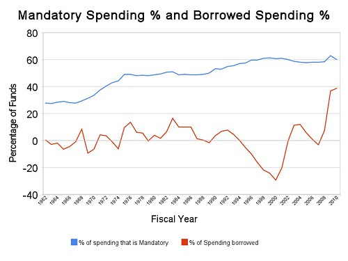 mandatory_spending_%_and_borrowed_spending_%