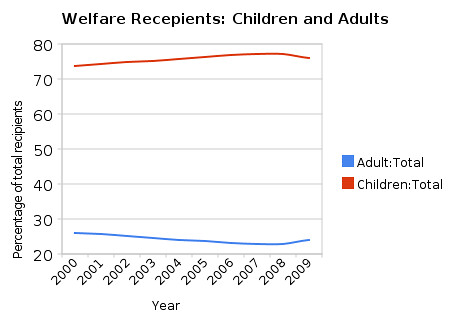 welfare_recepients_children_and_adults
