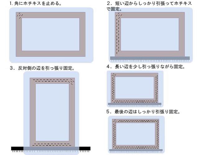 紗を版に張る方法の説明イメージ
