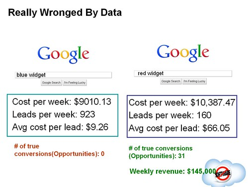 Really wronged by data slide