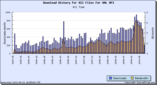OWL API Downloads