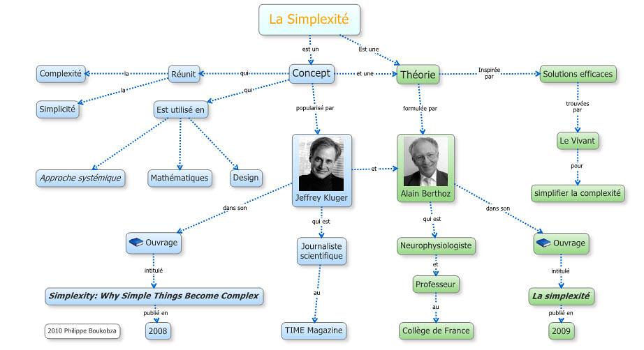 La simplexité - carte conceptuelle