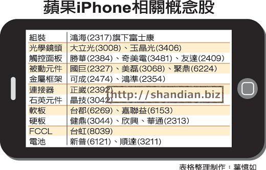 iphone零件