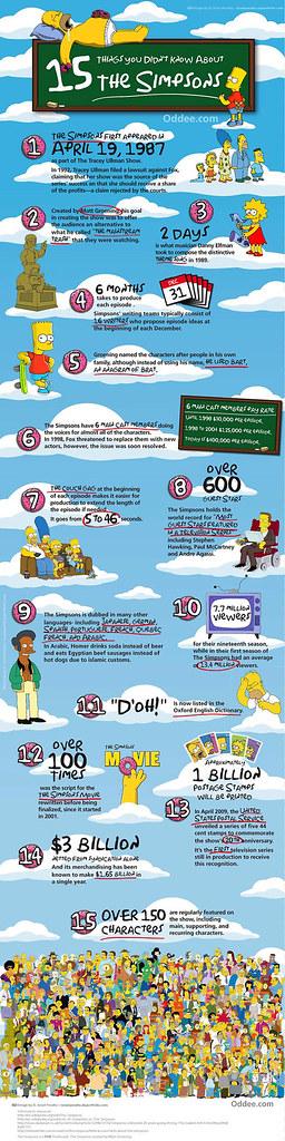 15 cosas que deberías saber de Los Simpson