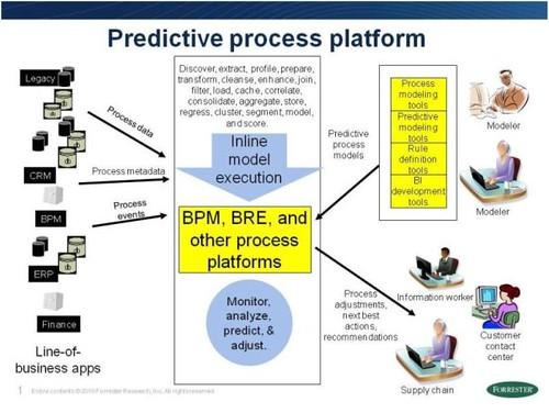 Predictive Process Platform