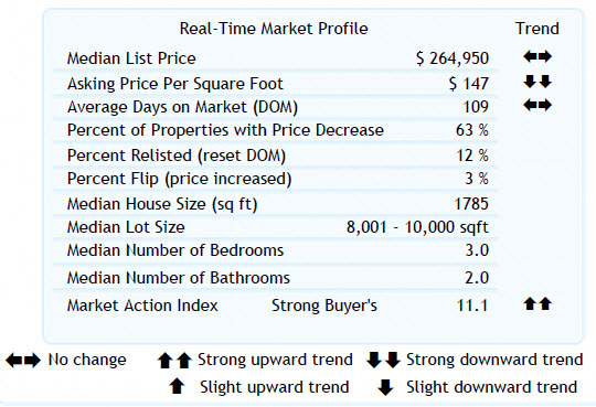 Altos Real-Time Market Profile 97008 (8-12-2010)