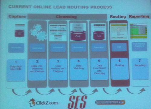 current online lead routing process slide
