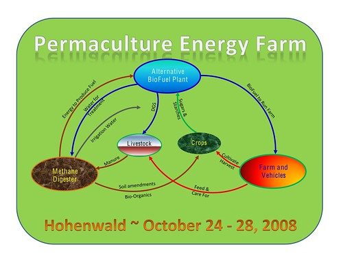 permaculture-energy-design1 | Flickr - Photo Sharing!