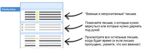priorityinbox