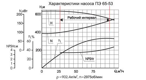 Гидравлическая характеристика насосов ПЭ 65-53