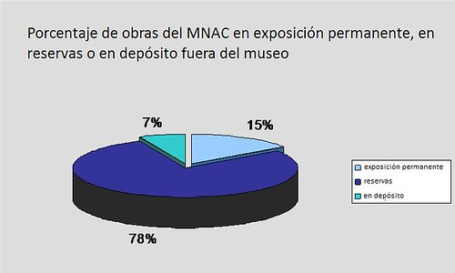 Grafico MNAC