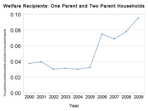 welfare_recipients_one_parent_and_two_parent_households