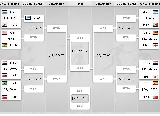 Thumb Tabla de Partidos del Mundial para Octavos, Cuartos de Final y Semifinales