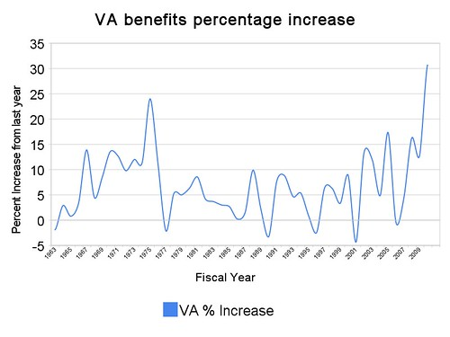 va_benefits_percentage_increase