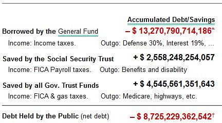 public and trust fund debt