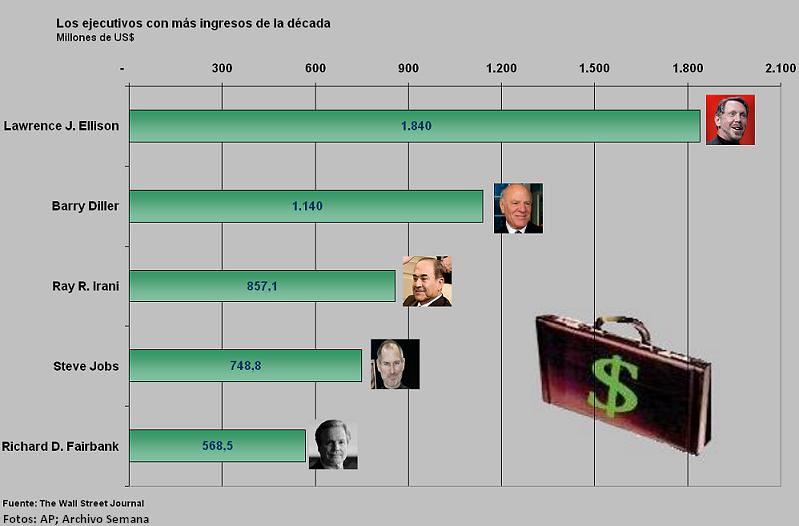 Los ejecutivos mejor pagados