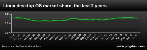 Linux desktop OS market share