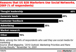 Why-b2b-use-social-networks