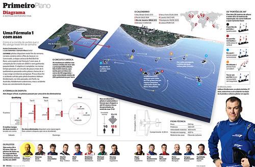 Red Bull Air Race (2010) infográfico