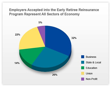 early retiree reinsurance first round approved