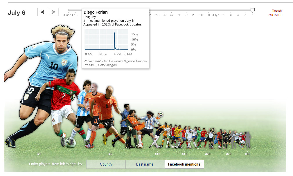 New York Times: Top World Cup Players on Facebook