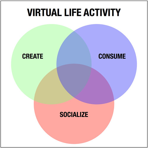 Virtual World Trinity