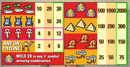 free King Tut's Treasure slot mini symbol