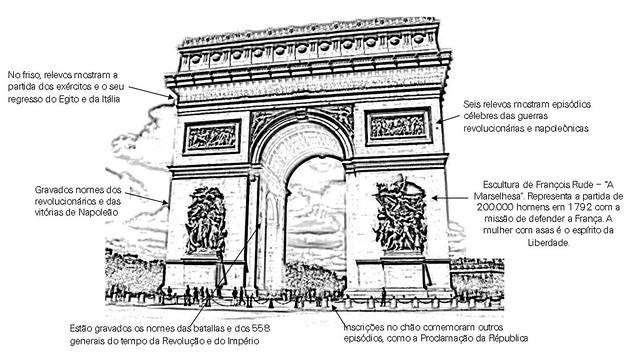 Arco do Triunfo com explicações