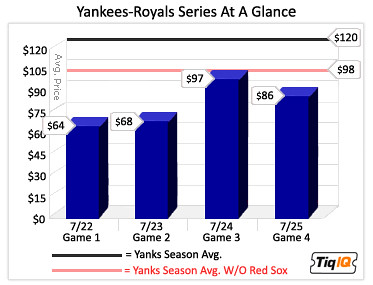Yankees-RoyalsPreview(3)