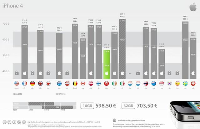 Grfico mostra o preo de compra do iPhone 4 desbloqueado em diferentes pases by Autus Mobile