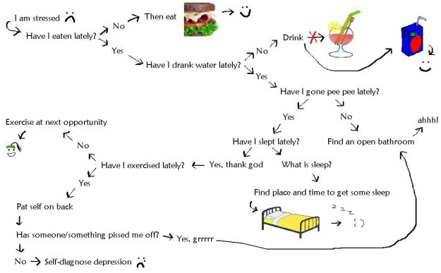 Residency Stress Flow Chart