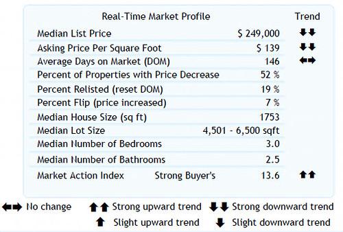 Home Sales Stats for 8-27-2010 (Zip Code 97006) Washington County, Beaverton, Oregon,
