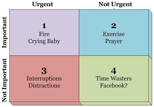 Urgent Important