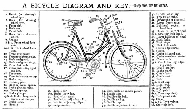 A bicycle diagram and key