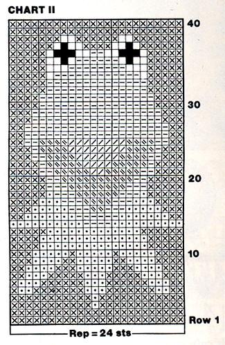 kermit knitting chart