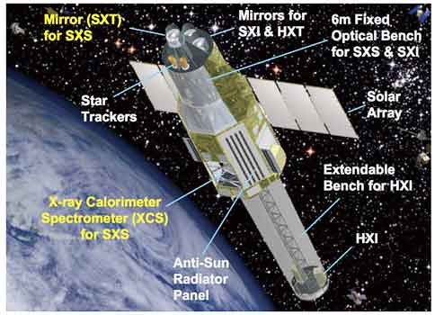 Schematic of the Astro-H satellite