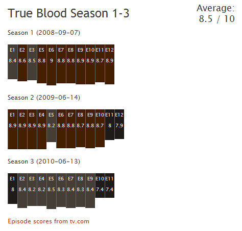 TV Show scores for True Blood