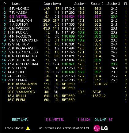GP Allemagne - Résultat course