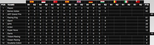 2010 GP2 Series. Round 7. Hungaroring equipos